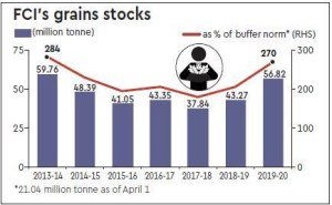 Figure 2: FCI Stocks as a percentage of buffer norms. Source: Financial Express
